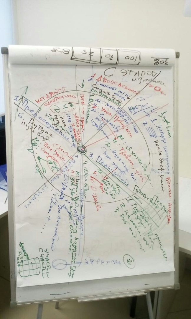 Обучение - основа развития и эффективной работы с людьми